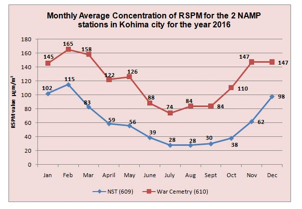 Monthly Average Concentration of RSPM for the 2 NAMP stations in Kohima city for the year 2016