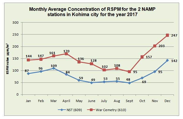Monthly Average Concentration of RSPM for the 2 NAMP stations in Kohima city for the year 2017