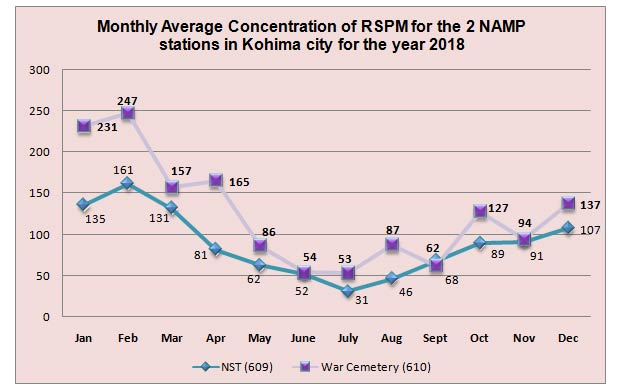 Monthly Average Concentration of RSPM for the 2 NAMP stations in Kohima city for the year 2018