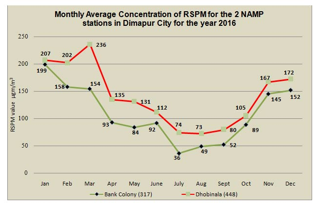 Monthly Average Concentration of RSPM for the 2 NAMP stations in Dimapur City for the year 2016